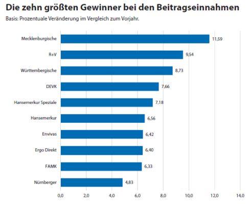 Map-Report 888 - die Beitragsgewinner (Bild: VersicherungsJournal Verlag)