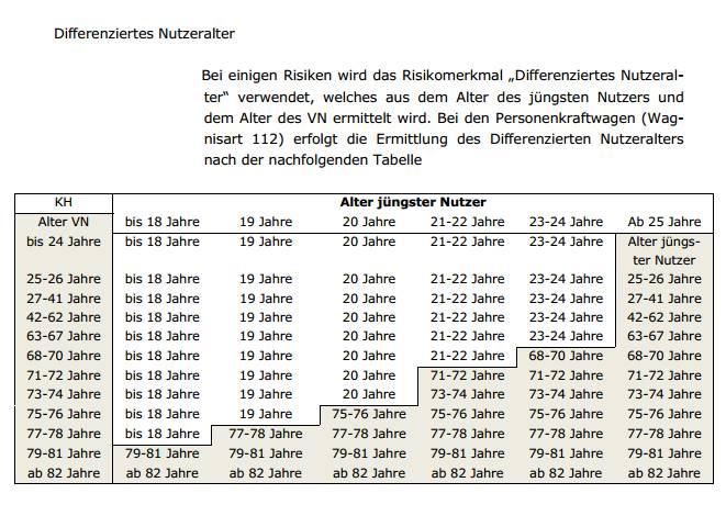 Bild: Screenshot Jahresgemeinschafts-Statistik über den Schadenverlauf in der Kraftfahrzeug-Haftpflichtversicherung 2015