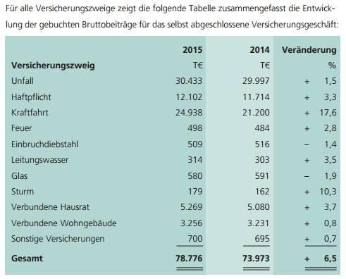 Bild: Screenshot Gesch�ftsbericht 2015 Volkswohl Bund Sachversicherung AG