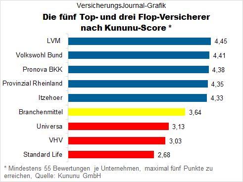Top- und Flop-Arbeitgeber (Bild: VersicherungsJournal)