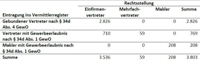 Die Übersicht zeigt die Aufteilung der Studienteilnehmer (insgesamt 3.803) nach ihrem Vermittlerstatus bzw. nach ihrer Rechtstellung / Eintragung ins Vermittlerregister (Bild: BVK-Strukturanalyse 2016/2017)
