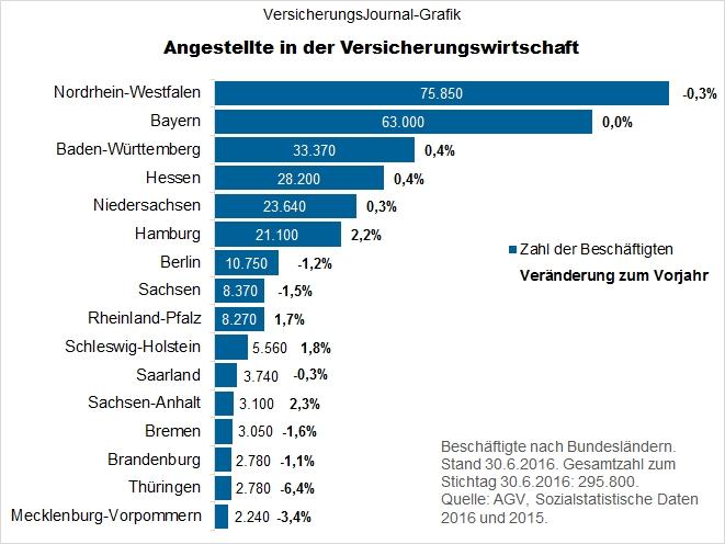 AGV Sozialstatistik 2016 (Bild: Meyer)