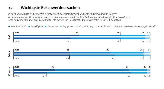Kundenbewertung 2016 (Bild: Allianz)