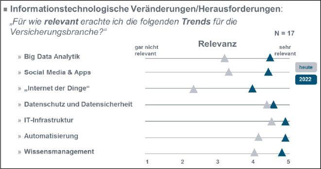 """Studie """"Kompetenzlabor – Welche Kompetenzen benötigt die Versicherungswirtschaft künftig"""" (Bild: F-BB und BWV)"""