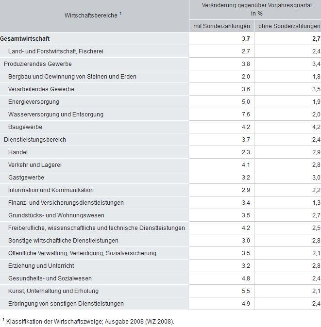 Index der tariflichen Monatsverdienste mit und ohne Sonderzahlungen im 3. Quartal 2018 nach Branchen (Bild: Destatis.de)