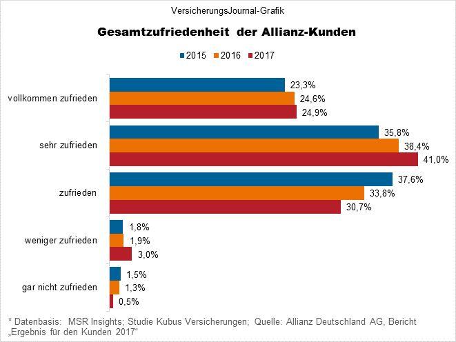 Gesamtzufriedenheit der Allianz-Kunden (Bild: Wichert)