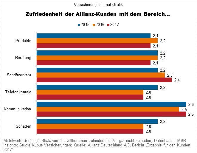 Zufriedenheit der Allianz-Kunden mit einzelnen Bereichen (Bild: Wichert)