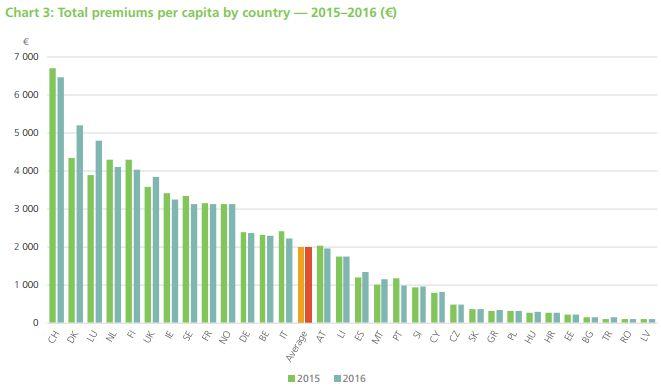 """Versicherungsdichte (Pro-Kopf-Ausgaben für Versicherungen) nach Ländern (Bild: Auszug aus der Publikation """"European Insurance in Figures 2016"""" von Insurance Europe)"""