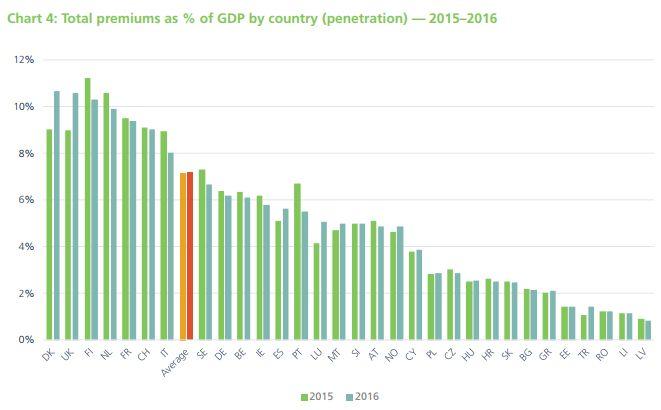 """Versicherungs-Durchdringung (Versicherungsausgaben in Relation zum Bruttoinlandsprodukt) nach Ländern (Bild: Auszug aus der Publikation """"European Insurance in Figures 2016"""" von Insurance Europe)"""