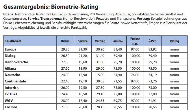 Map-Report 906 Sieger im Biometrie-Rating (Bild: VersicherungsJournal)