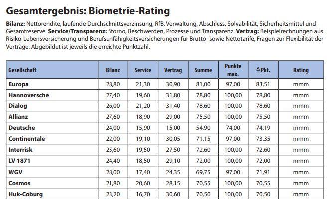 Biometrie-Rating im Map-Report 906