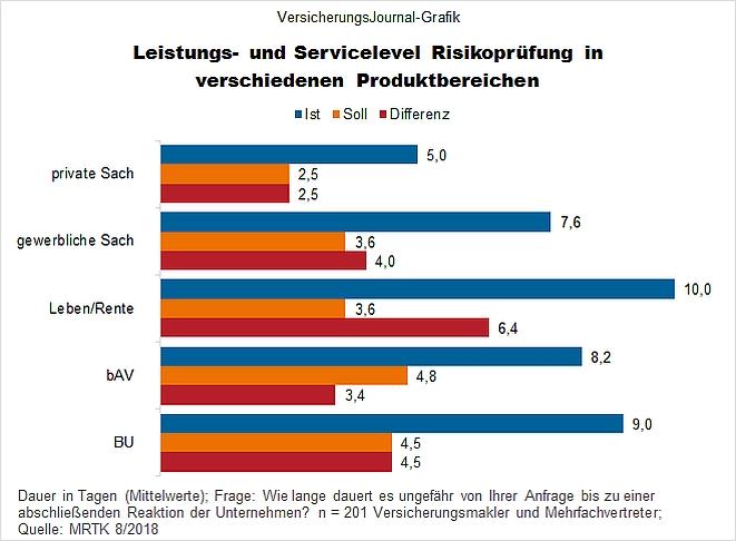 Leistungs- und Servicelevels (Bild: Wichert)