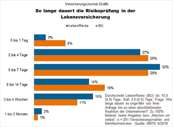 Risikoprüfung Leben/Rente (Bild: Wichert)