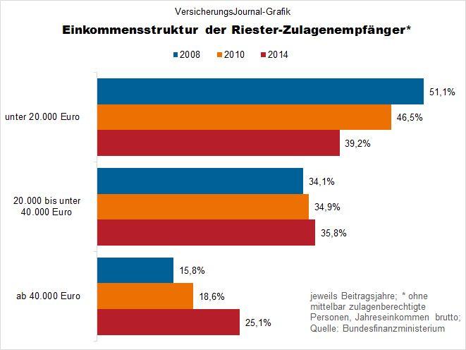 immer weniger riester sparer erhalten staatliche zulage versicherungsjournal deutschland. Black Bedroom Furniture Sets. Home Design Ideas