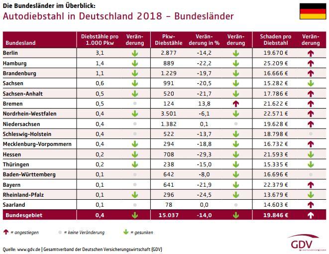 Autodiebstahl nach Bundesländern (Bild: GDV)
