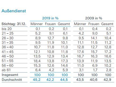 AGV Sozialstatistik Durchschnittsalter Außendienst (Bild: AGV)