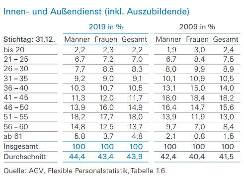 AGV Sozialstatistik Durchschnittsalter gesamt (Bild: AGV)
