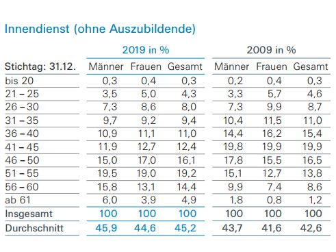 AGV Sozialstatistik Durchschnittsalter Innendienst (Bild: AGV)