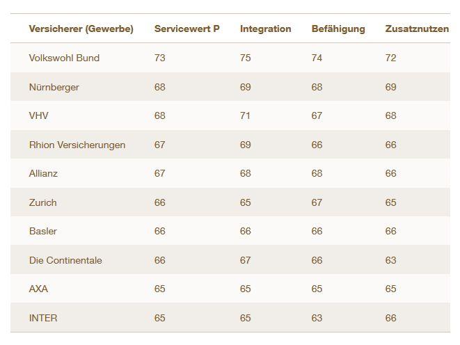 """Sparte Gewerbe: Ranking nach Servicewert """"P"""" (Bild: Servicevalue)"""