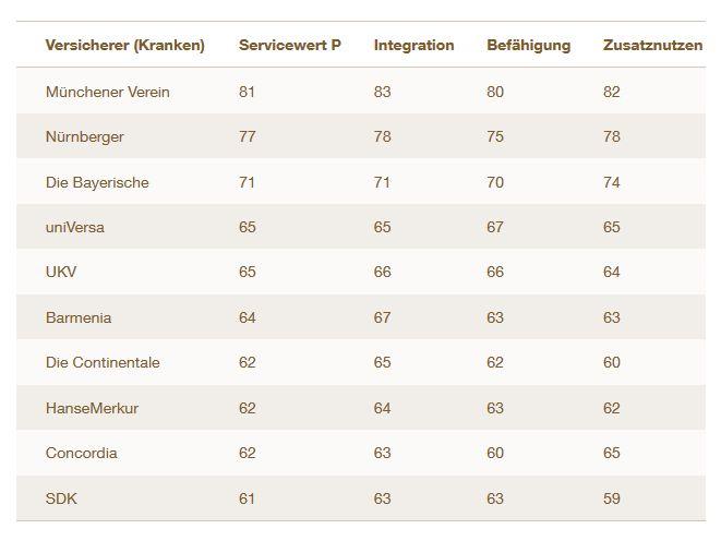 """Sparte Kranken: Ranking nach Servicewert """"P"""" (Bild: Servicevalue)"""