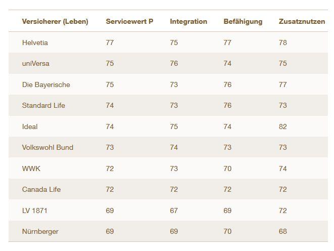 """Sparte Leben: Ranking nach Servicewert """"P"""" (Bild: Servicevalue)"""