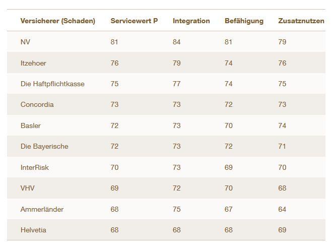 """Sparte Schaden: Ranking nach Servicewert """"P"""" (Bild: Servicevalue)"""