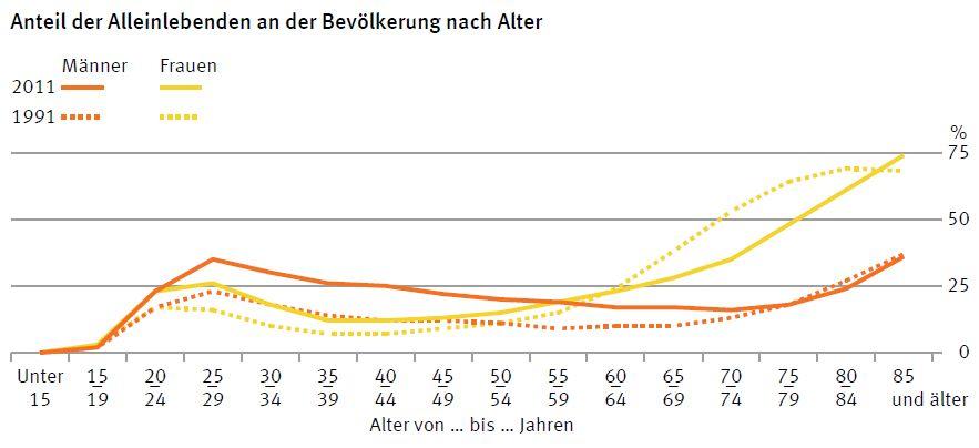 Anteil single frauen deutschland