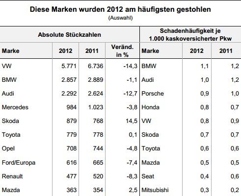 Die 2012 am häufigsten gestohlenen Automarken (Quelle: GDV)