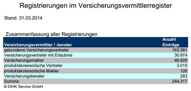 Registrierungen Versicherungsvermittlerregister zum 31. März 2014 (Quelle: DIHK Service GmbH)