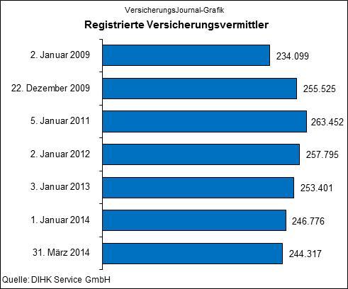 Registrierte Versicherungsvermittler (Quelle: DIHK Service GmbH)