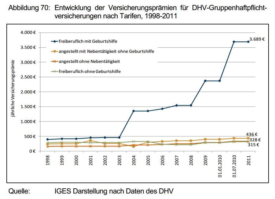 http://www.versicherungsjournal.de/daten/artikelbilder/diagramme/iges-hebammen-dhv-berufshaftpflichtpraemien-1998-2011-screenshot-wichert.jpg