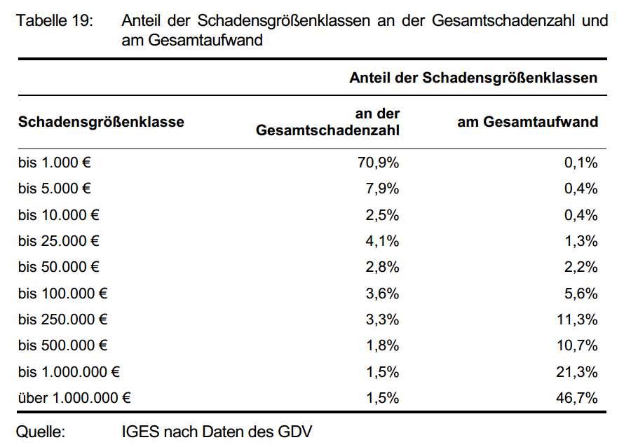 http://www.versicherungsjournal.de/daten/artikelbilder/diagramme/iges-hebammen-schadengroessen-screenshot-wichert.jpg