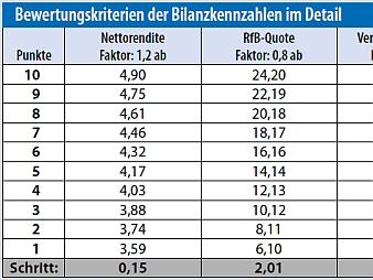 Quelle: Map-Report 878, VersicherungsJournal Verlag GmbH