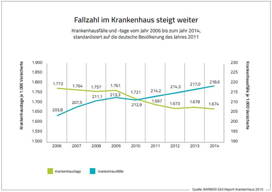 zahl der krankenhausbehandlungen steigt weiter versicherungsjournal deutschland. Black Bedroom Furniture Sets. Home Design Ideas