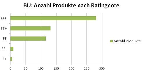 BU-Rating, Quelle: Franke und Bornberg GmbH