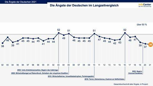 Angst-Index (Bild: R+V)