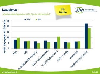 Quelle: AfW-Vermittlerbarometer