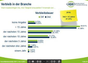 Bild: AfW, Vermittlerbarometer 2017