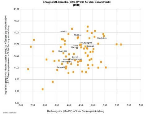 EKG-Profil 2015 Gesamtmarkt (Bild: Assekurata)