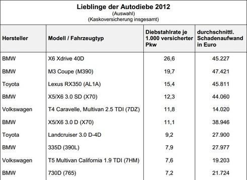 Lieblingsmodelle der Autodiebe2012 (Quelle: GDV)