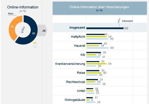 Online-Information nach Produkten (Bild: Ears and Eyes)