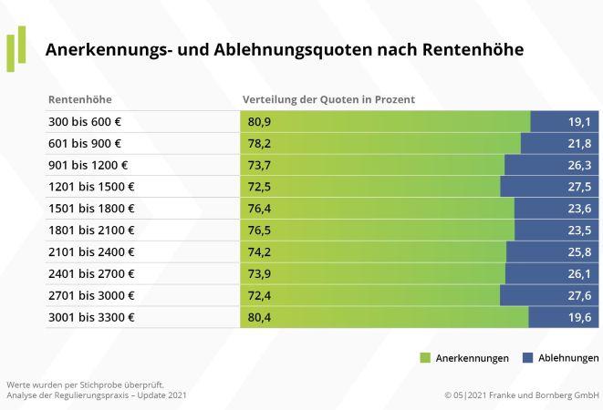 Ablehnungsquoten (Bild: FuB)