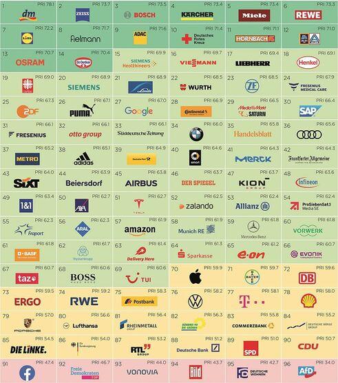 Die Top 96 der Marken (Bild: Globeone)