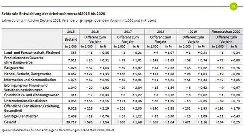 Entwicklung der Arbeitnehmerzahlen (Bild: IAB)
