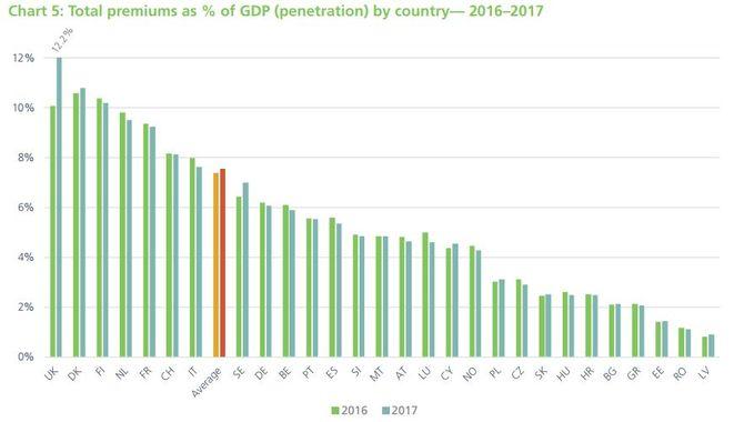 Versicherungs-Durchdringung (Versicherungsausgaben in Relation zum Bruttoinlandsprodukt) nach Ländern (Bild: Insurance Europe)