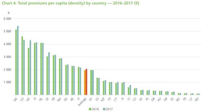 Versicherungsdichte (Pro-Kopf-Ausgaben für Versicherungen) nach Ländern (Bild: Insurance Europe)