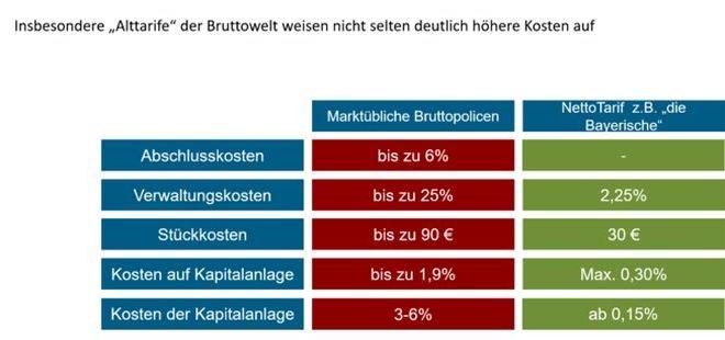 Kosten im Marktvergleich (Bild: Nettowelt)