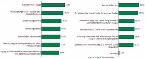 Ranking der Services (Bild: Assekurata)