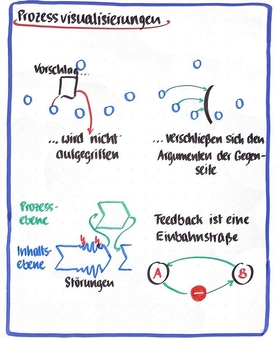 Prozess visualisieren (Bild: Schwartz)