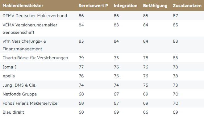 """Studie """"Makler-Champions 2021"""", Ranking nach Servicewert """"P"""" (Bild: Servicevalue/ Versicherungsmagazin)"""